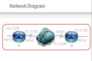 OSPF, HP A-Series,H3C routers,Simware