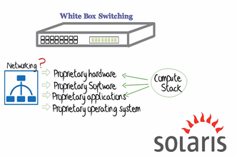 Pica8 white box switching fundamentals